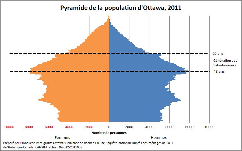 Le vieillissement de la population active à Ottawa