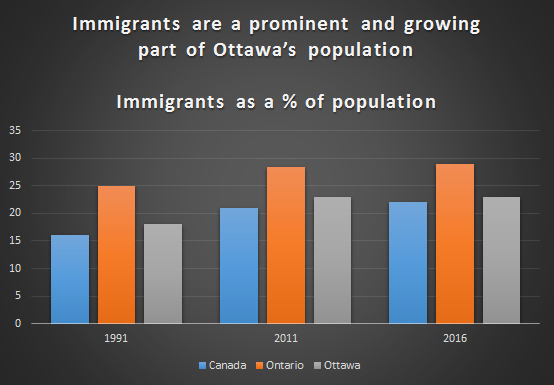 Ottawa Continues to Attract Immigrants