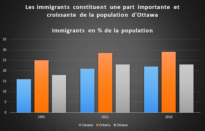 Ottawa continue d'attirer des immigrants