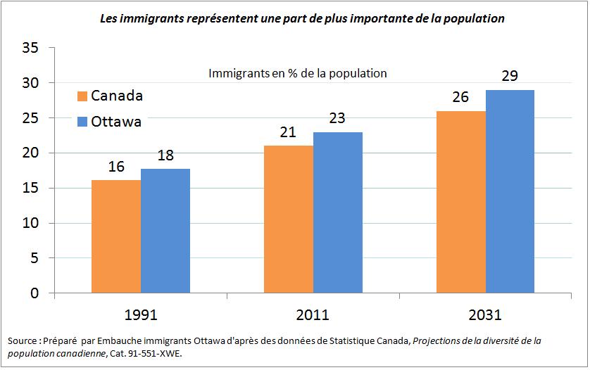 La diversité croissante de la capitale du Canada