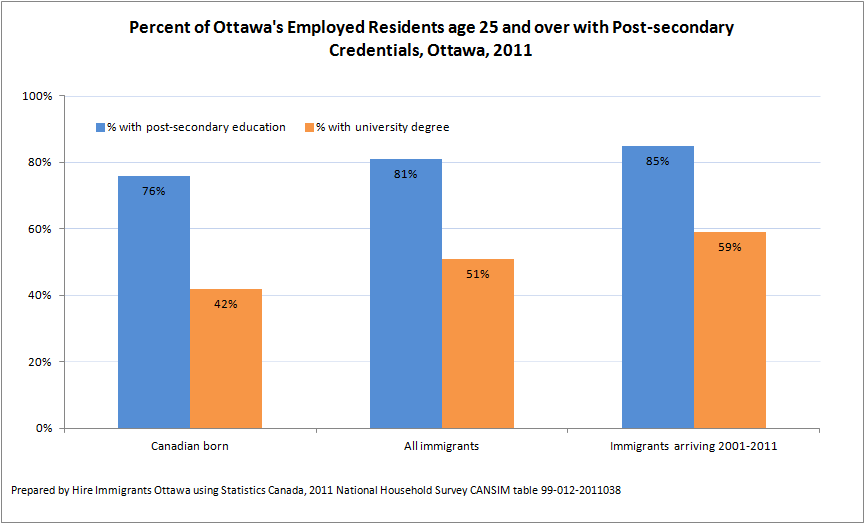 Ottawa's Highly Educated Immigrants
