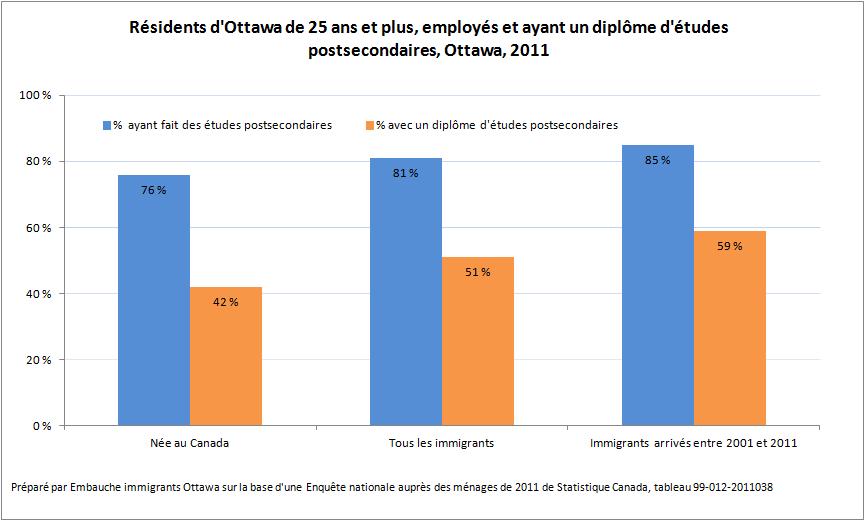Les immigrants à Ottawa : une population hautement instruite