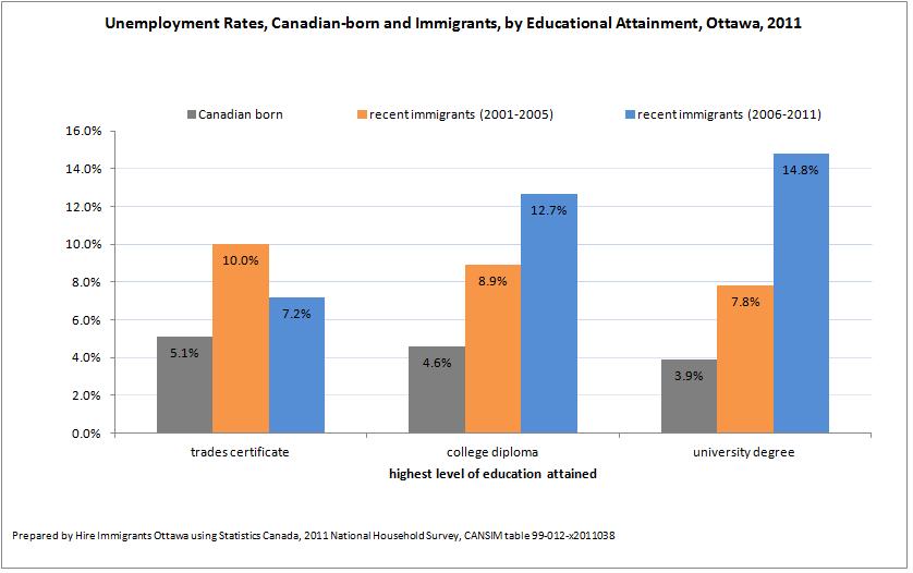 Ottawa's Underutilized Immigrant Workforce