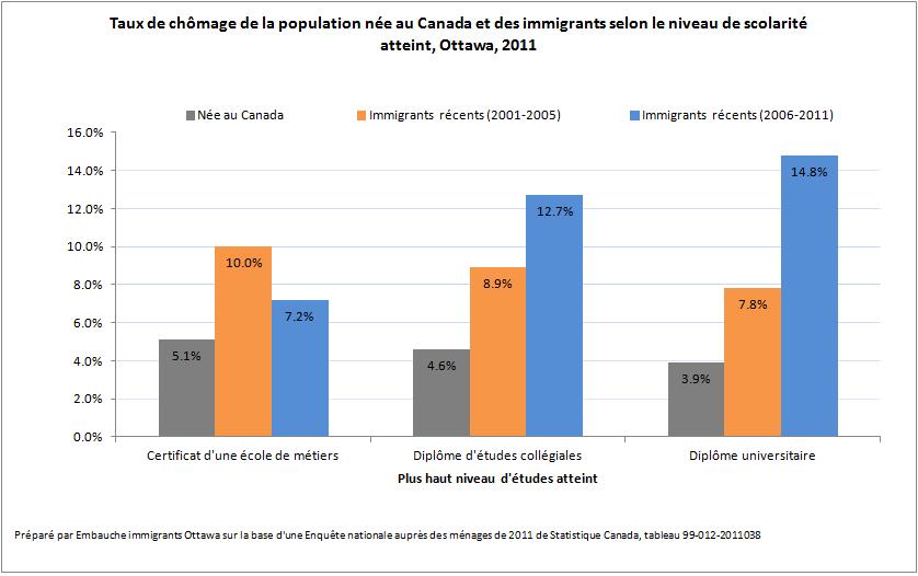 La sous-utilisation des compétences de la main-d'œuvre immigrante à Ottawa
